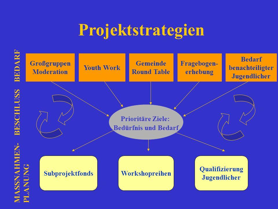 Projektstrategien Großgruppen Moderation Youth Work Gemeinde Round Table Fragebogen- erhebung Bedarf benachteiligter Jugendlicher Prioritäre Ziele: Be