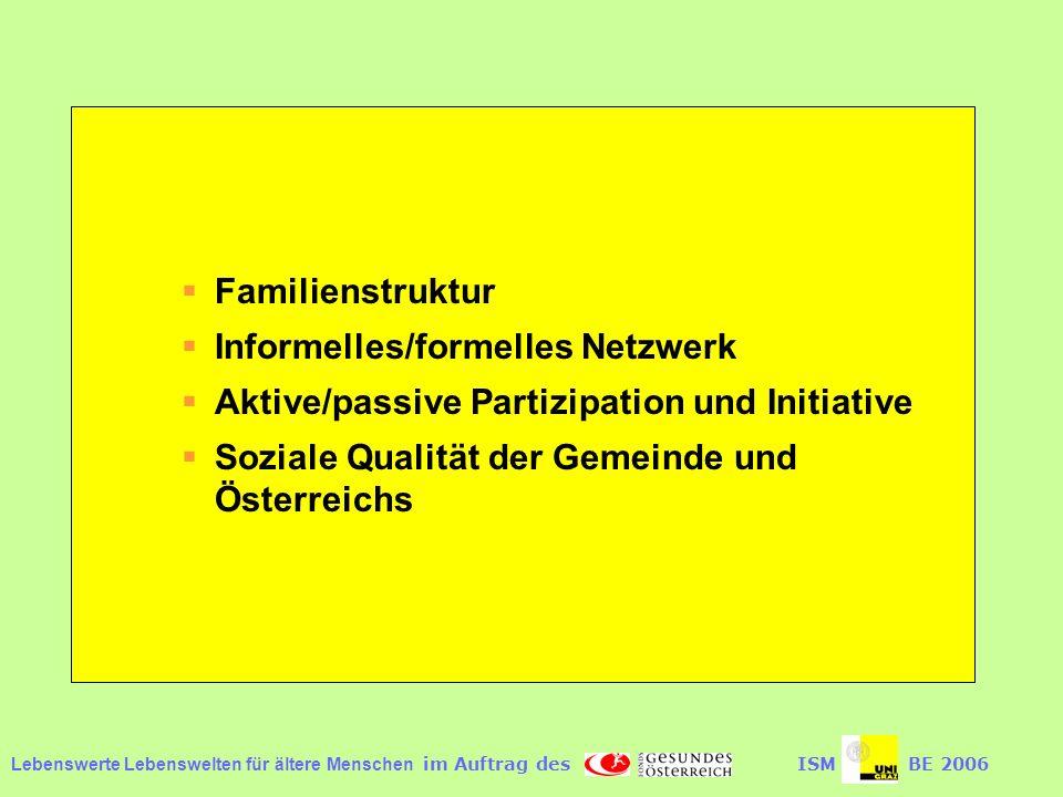 Lebenswerte Lebenswelten für ältere Menschen im Auftrag desISMBE 2006 Familienstruktur Informelles/formelles Netzwerk Aktive/passive Partizipation und Initiative Soziale Qualität der Gemeinde und Österreichs