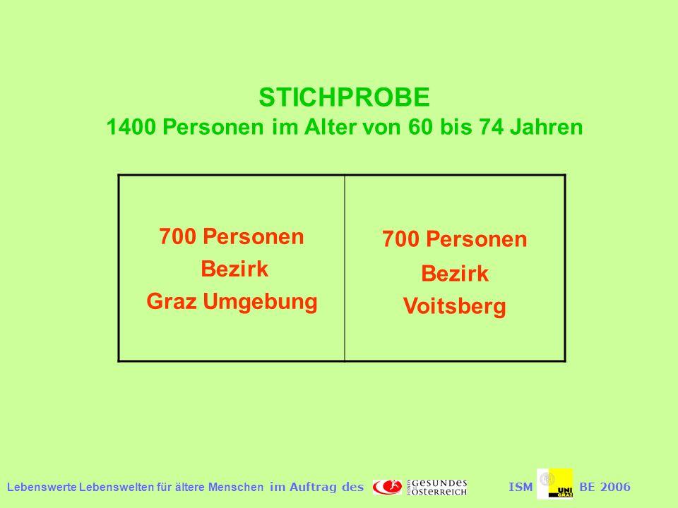Lebenswerte Lebenswelten für ältere Menschen im Auftrag desISMBE 2006 STICHPROBE 1400 Personen im Alter von 60 bis 74 Jahren 700 Personen Bezirk Graz Umgebung 700 Personen Bezirk Voitsberg