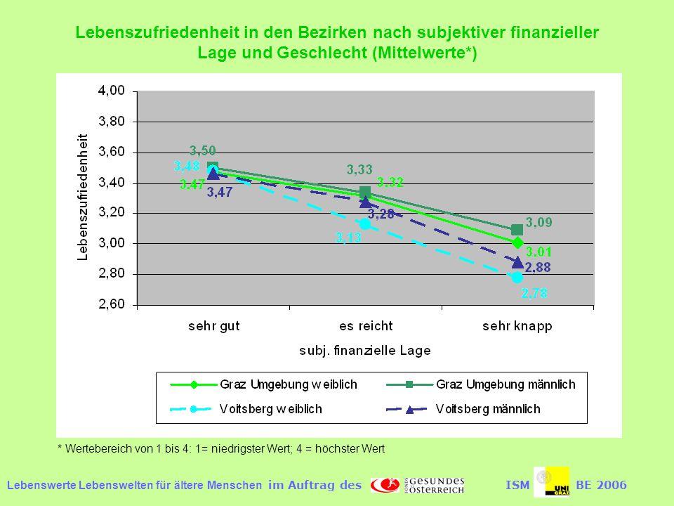 Lebenswerte Lebenswelten für ältere Menschen im Auftrag desISMBE 2006 Lebenszufriedenheit in den Bezirken nach subjektiver finanzieller Lage und Geschlecht (Mittelwerte*) * Wertebereich von 1 bis 4: 1= niedrigster Wert; 4 = höchster Wert