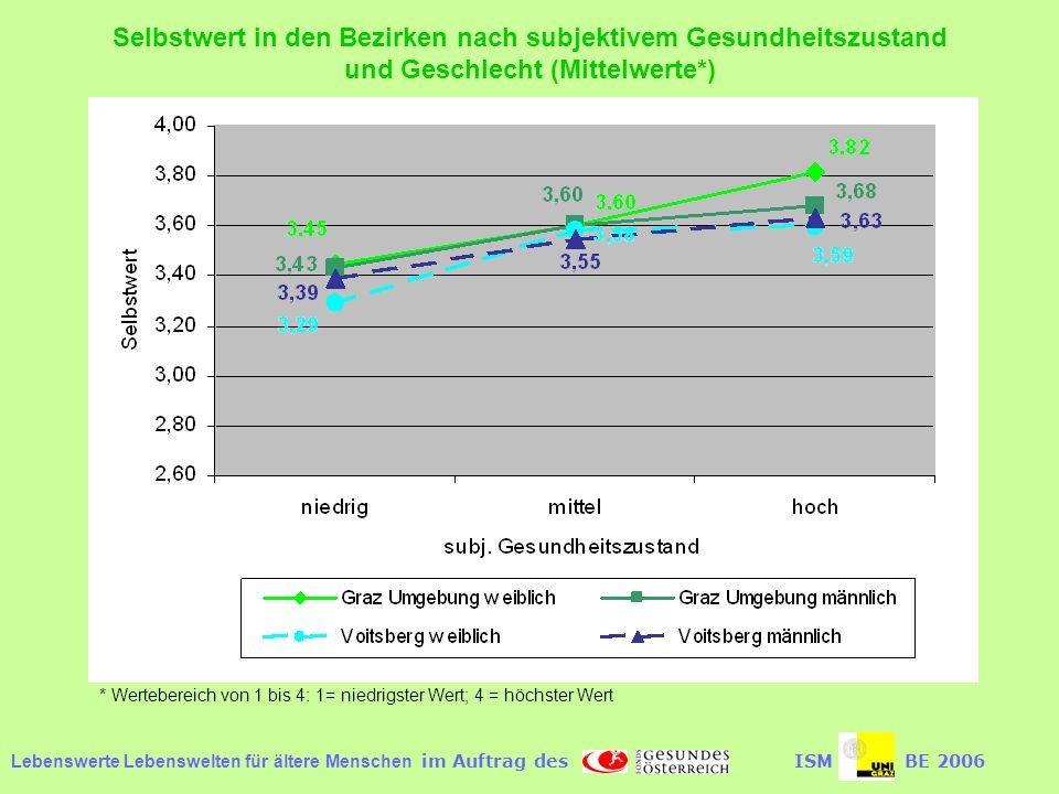 Lebenswerte Lebenswelten für ältere Menschen im Auftrag desISMBE 2006 Selbstwert in den Bezirken nach subjektivem Gesundheitszustand und Geschlecht (Mittelwerte*) * Wertebereich von 1 bis 4: 1= niedrigster Wert; 4 = höchster Wert