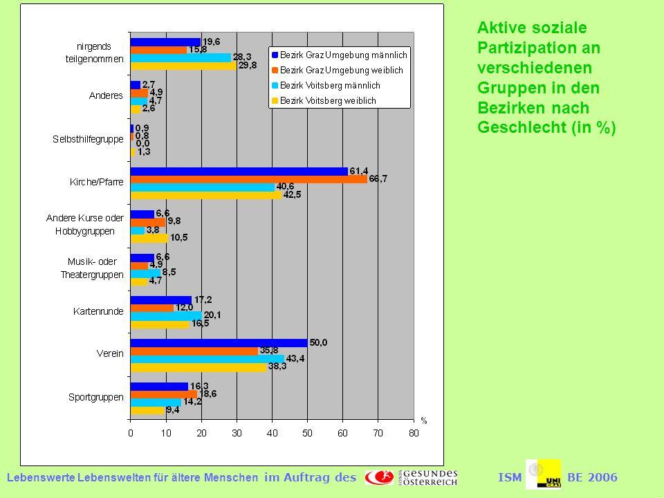 Lebenswerte Lebenswelten für ältere Menschen im Auftrag desISMBE 2006 Aktive soziale Partizipation an verschiedenen Gruppen in den Bezirken nach Geschlecht (in %)