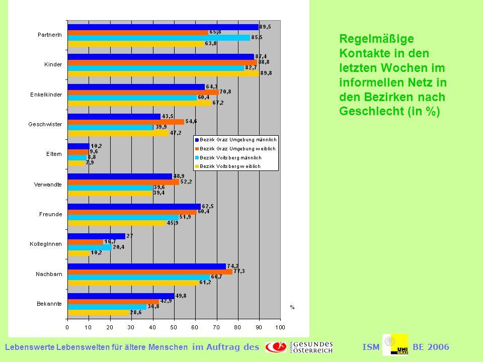 Lebenswerte Lebenswelten für ältere Menschen im Auftrag desISMBE 2006 Regelmäßige Kontakte in den letzten Wochen im informellen Netz in den Bezirken nach Geschlecht (in %)