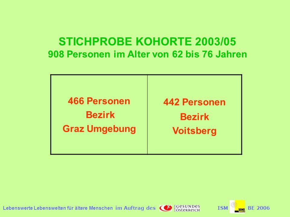 Lebenswerte Lebenswelten für ältere Menschen im Auftrag desISMBE 2006 STICHPROBE KOHORTE 2003/05 908 Personen im Alter von 62 bis 76 Jahren 466 Personen Bezirk Graz Umgebung 442 Personen Bezirk Voitsberg
