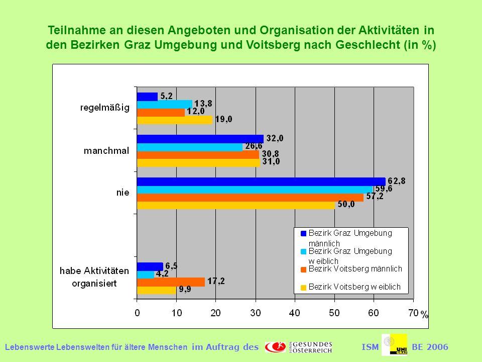 Lebenswerte Lebenswelten für ältere Menschen im Auftrag desISMBE 2006 Teilnahme an diesen Angeboten und Organisation der Aktivitäten in den Bezirken Graz Umgebung und Voitsberg nach Geschlecht (in %)