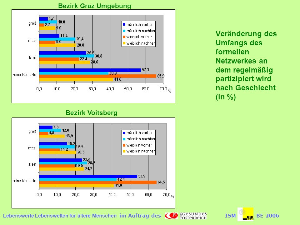 Lebenswerte Lebenswelten für ältere Menschen im Auftrag desISMBE 2006 Veränderung des Umfangs des formellen Netzwerkes an dem regelmäßig partizipiert wird nach Geschlecht (in %) Bezirk Graz Umgebung Bezirk Voitsberg