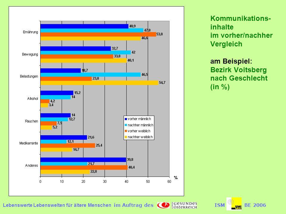 Lebenswerte Lebenswelten für ältere Menschen im Auftrag desISMBE 2006 Kommunikations- inhalte im vorher/nachher Vergleich am Beispiel: Bezirk Voitsberg nach Geschlecht (in %)