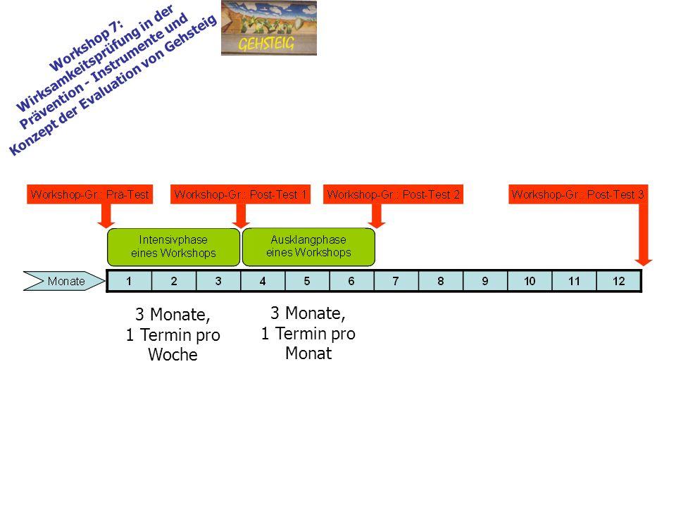 Workshop 7: Wirksamkeitsprüfung in der Prävention - Instrumente und Konzept der Evaluation von Gehsteig 3 Monate, 1 Termin pro Woche 3 Monate, 1 Termi