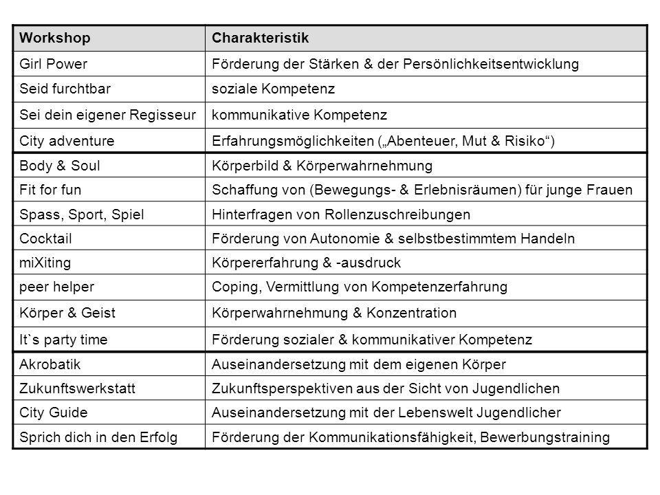 Workshop 7: Wirksamkeitsprüfung in der Prävention - Instrumente und Konzept der Evaluation von Gehsteig Situation für die Evaluation: sehr allgemein formulierte Projektziele antizipierte Heterogenität des inhaltlichen Angebots