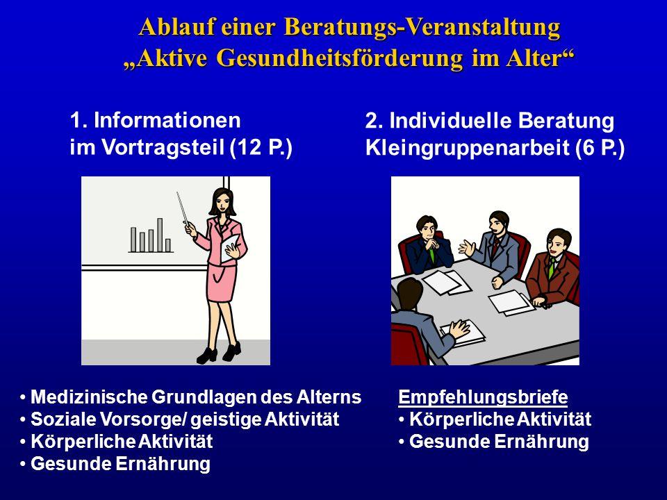 Ablauf einer Beratungs-Veranstaltung Aktive Gesundheitsförderung im Alter 1. Informationen im Vortragsteil (12 P.) 2. Individuelle Beratung Kleingrupp