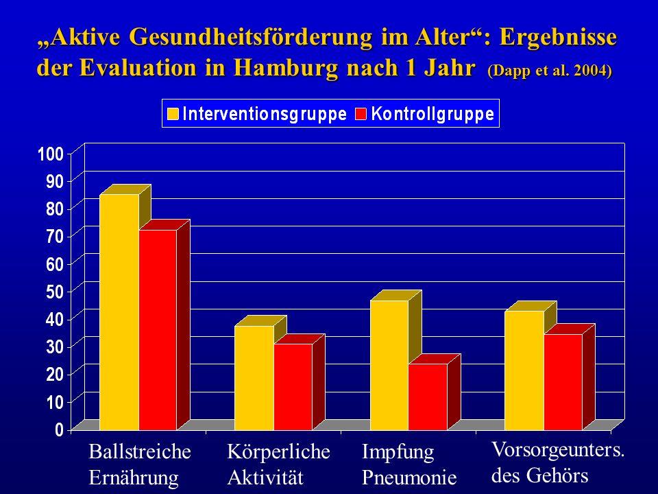 Aktive Gesundheitsförderung im Alter: Ergebnisse der Evaluation in Hamburg nach 1 Jahr (Dapp et al. 2004) Ballstreiche Ernährung Körperliche Aktivität
