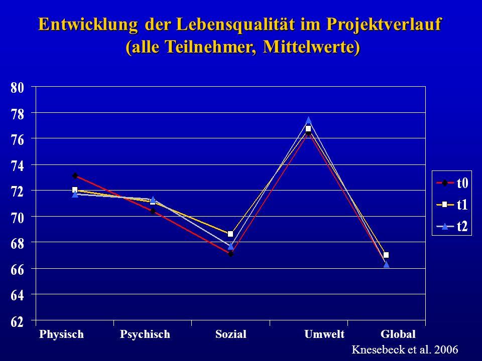 Physisch Psychisch Sozial Umwelt Global Entwicklung der Lebensqualität im Projektverlauf (alle Teilnehmer, Mittelwerte) Knesebeck et al. 2006