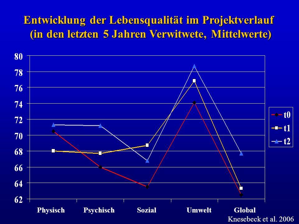Physisch Psychisch Sozial Umwelt Global Entwicklung der Lebensqualität im Projektverlauf (in den letzten 5 Jahren Verwitwete, Mittelwerte) Knesebeck e