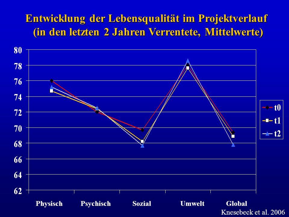 Physisch Psychisch Sozial Umwelt Global Entwicklung der Lebensqualität im Projektverlauf (in den letzten 2 Jahren Verrentete, Mittelwerte) Knesebeck e