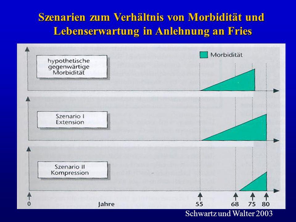 Szenarien zum Verhältnis von Morbidität und Lebenserwartung in Anlehnung an Fries Schwartz und Walter 2003