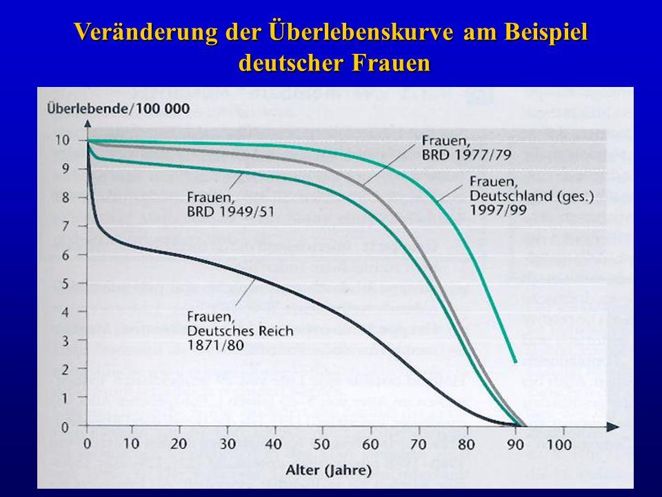 Veränderung der Überlebenskurve am Beispiel deutscher Frauen