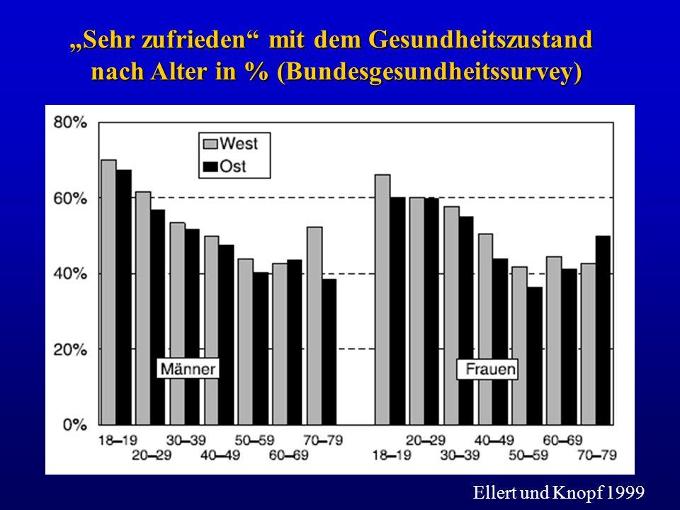 Sehr zufrieden mit dem Gesundheitszustand nach Alter in % (Bundesgesundheitssurvey) Ellert und Knopf 1999