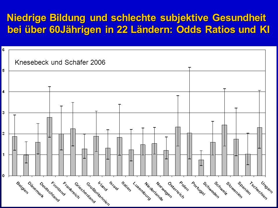 Niedrige Bildung und schlechte subjektive Gesundheit bei über 60Jährigen in 22 Ländern: Odds Ratios und KI Knesebeck und Schäfer 2006