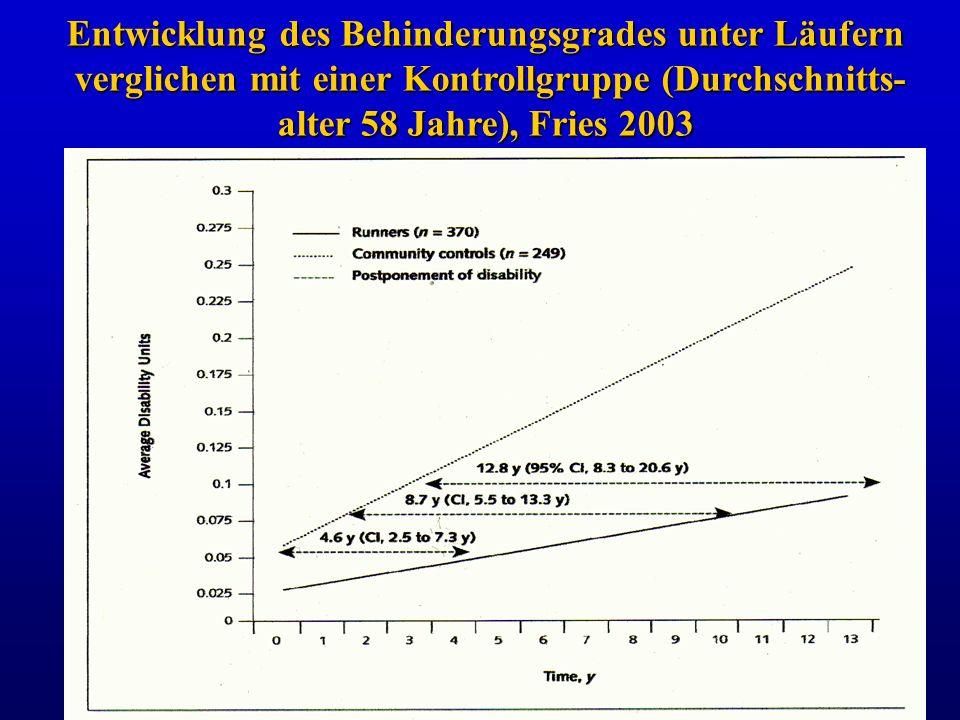 Entwicklung des Behinderungsgrades unter Läufern verglichen mit einer Kontrollgruppe (Durchschnitts- alter 58 Jahre), Fries 2003
