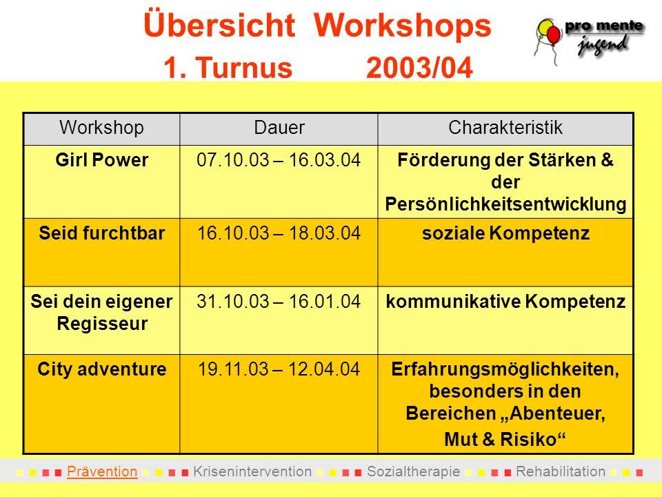 Prävention Krisenintervention Sozialtherapie Rehabilitation Übersicht Workshops 1. Turnus 2003/04 WorkshopDauerCharakteristik Girl Power07.10.03 – 16.