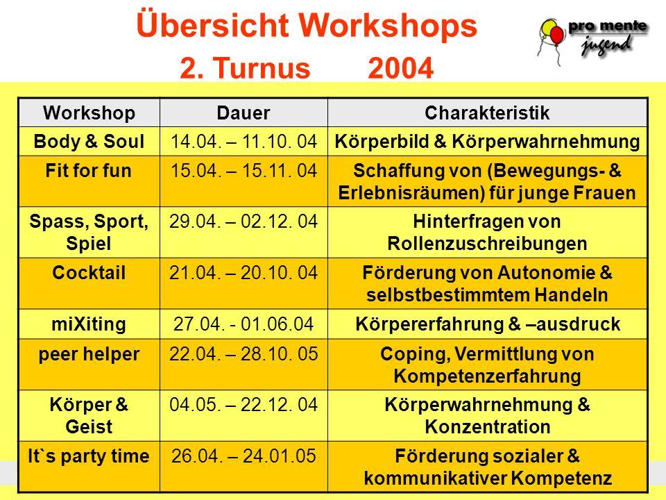 Prävention Krisenintervention Sozialtherapie Rehabilitation Übersicht Workshops 2. Turnus 2004 WorkshopDauerCharakteristik Body & Soul14.04. – 11.10.