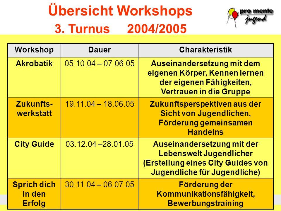 Prävention Krisenintervention Sozialtherapie Rehabilitation Übersicht Workshops 3. Turnus 2004/2005 WorkshopDauerCharakteristik Akrobatik05.10.04 – 07