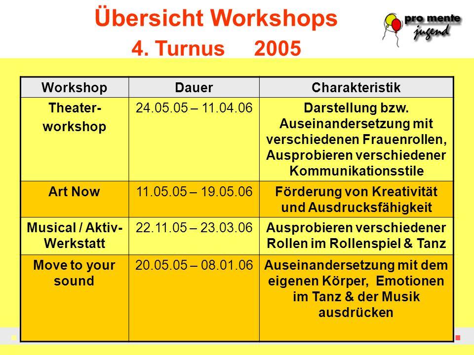 Prävention Krisenintervention Sozialtherapie Rehabilitation Übersicht Workshops 4. Turnus 2005 WorkshopDauerCharakteristik Theater- workshop 24.05.05