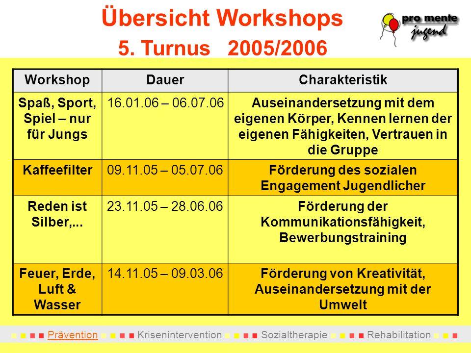 Prävention Krisenintervention Sozialtherapie Rehabilitation Übersicht Workshops 5. Turnus 2005/2006 WorkshopDauerCharakteristik Spaß, Sport, Spiel – n
