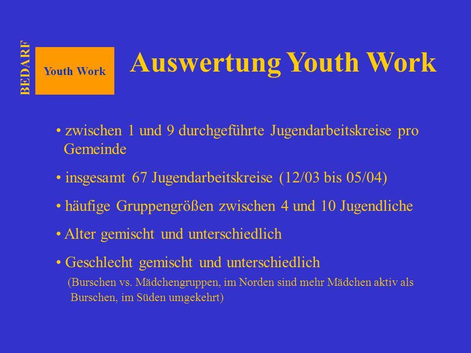 Youth Work Auswertung Youth Work zwischen 1 und 9 durchgeführte Jugendarbeitskreise pro Gemeinde insgesamt 67 Jugendarbeitskreise (12/03 bis 05/04) hä