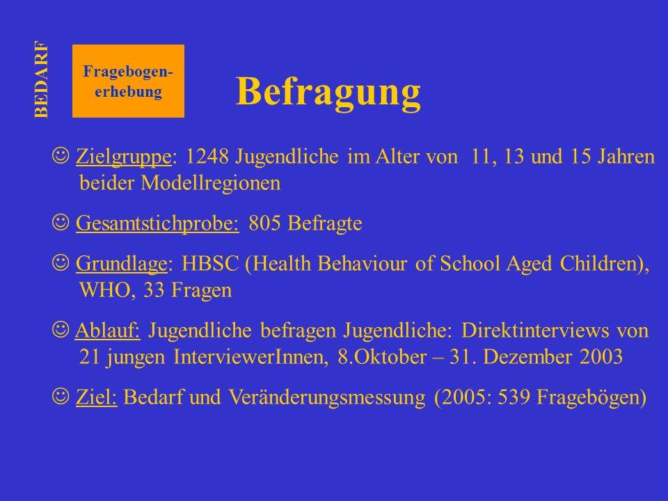 Fragebogen- erhebung Zielgruppe: 1248 Jugendliche im Alter von 11, 13 und 15 Jahren beider Modellregionen Gesamtstichprobe: 805 Befragte Grundlage: HB