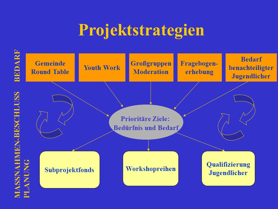 Projektstrategien Gemeinde Round Table Youth Work Großgruppen Moderation Fragebogen- erhebung Bedarf benachteiligter Jugendlicher Prioritäre Ziele: Be