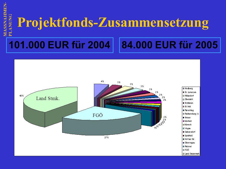 Projektfonds-Zusammensetzung Land Stmk. FGÖ 101.000 EUR für 200484.000 EUR für 2005 MASSNAHMEN-PLANUNG