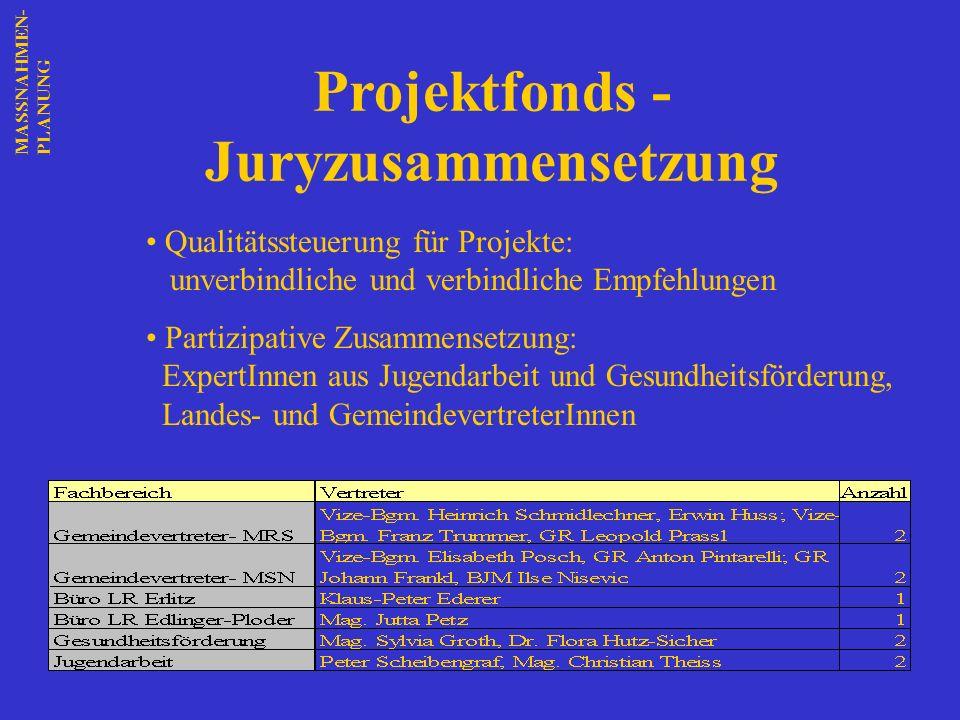 Projektfonds - Juryzusammensetzung Qualitätssteuerung für Projekte: unverbindliche und verbindliche Empfehlungen Partizipative Zusammensetzung: Expert