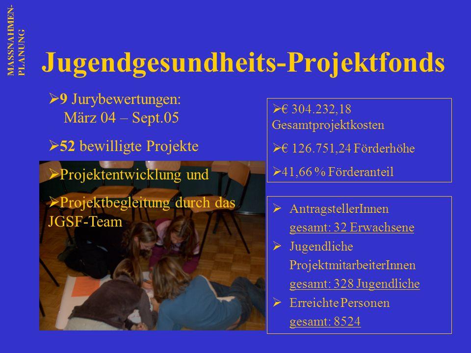 Jugendgesundheits-Projektfonds 9 Jurybewertungen: März 04 – Sept.05 52 bewilligte Projekte Projektentwicklung und Projektbegleitung durch das JGSF-Tea