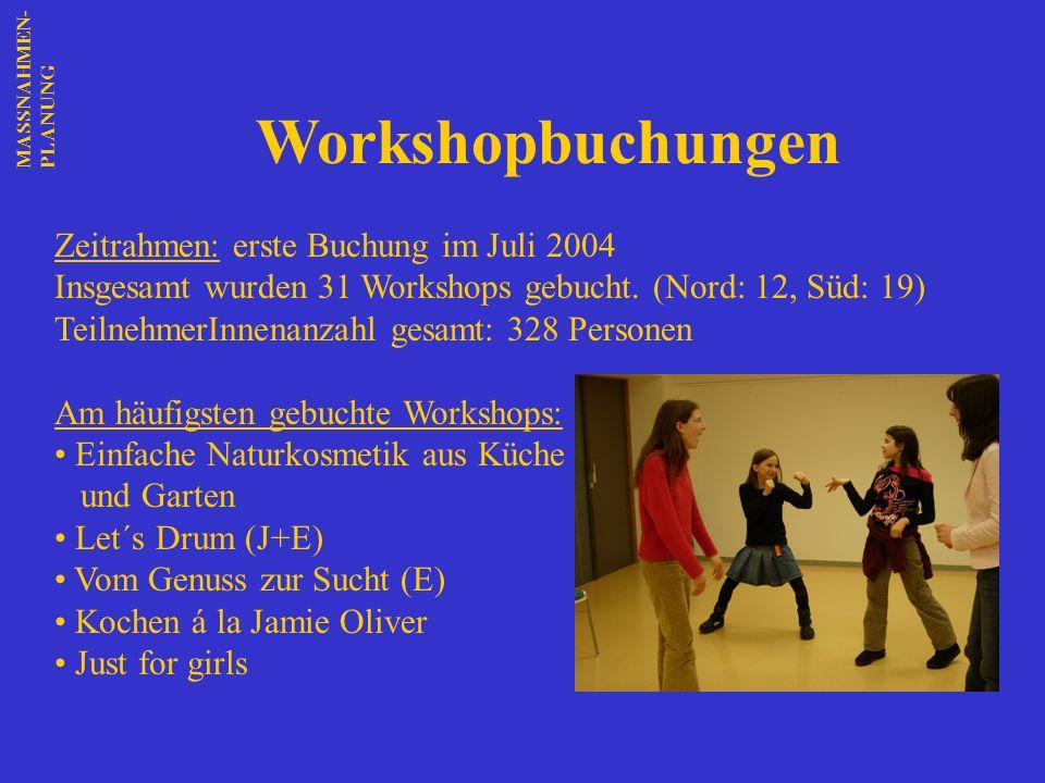 Zeitrahmen: erste Buchung im Juli 2004 Insgesamt wurden 31 Workshops gebucht. (Nord: 12, Süd: 19) TeilnehmerInnenanzahl gesamt: 328 Personen Am häufig