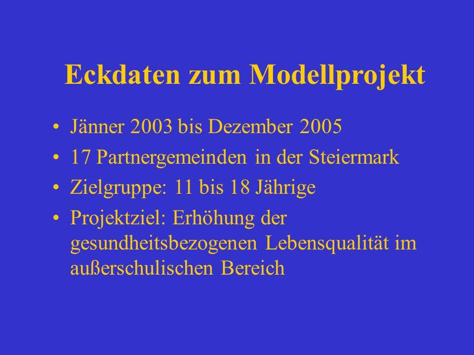 Eckdaten zum Modellprojekt Jänner 2003 bis Dezember 2005 17 Partnergemeinden in der Steiermark Zielgruppe: 11 bis 18 Jährige Projektziel: Erhöhung der