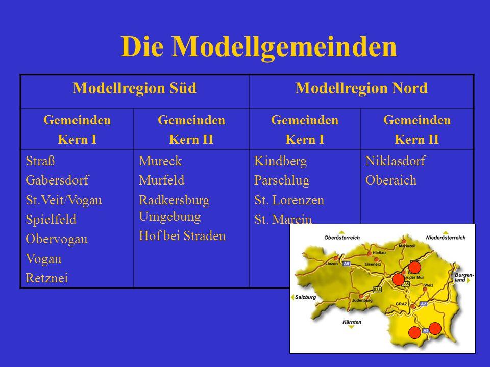 Die Modellgemeinden Modellregion SüdModellregion Nord Gemeinden Kern I Gemeinden Kern II Gemeinden Kern I Gemeinden Kern II Straß Gabersdorf St.Veit/V