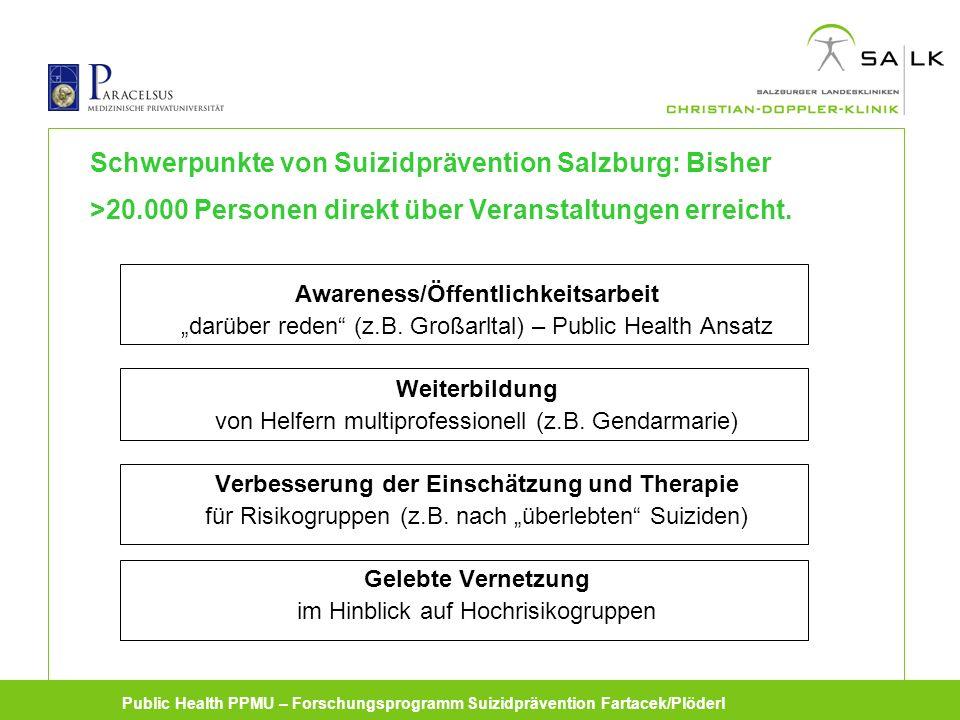 Public Health PPMU – Forschungsprogramm Suizidprävention Fartacek/Plöderl Schwerpunkte von Suizidprävention Salzburg: Bisher >20.000 Personen direkt über Veranstaltungen erreicht.