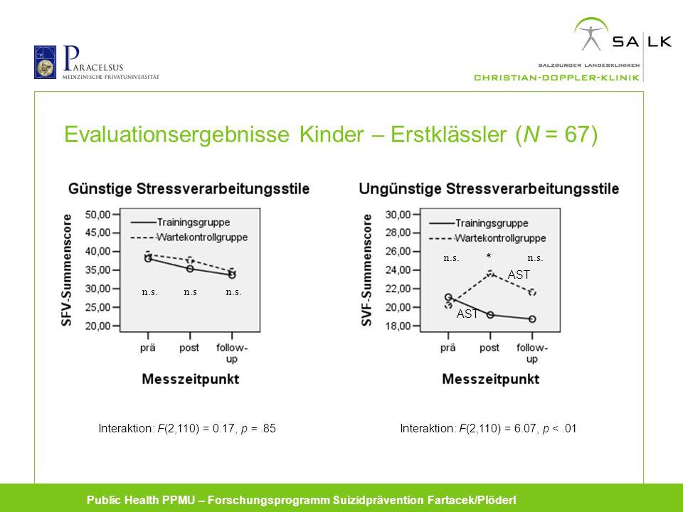 Public Health PPMU – Forschungsprogramm Suizidprävention Fartacek/Plöderl Evaluationsergebnisse Kinder – Erstklässler (N = 67) Interaktion: F(2,110) = 0.17, p =.85Interaktion: F(2,110) = 6.07, p <.01 n.sn.s.