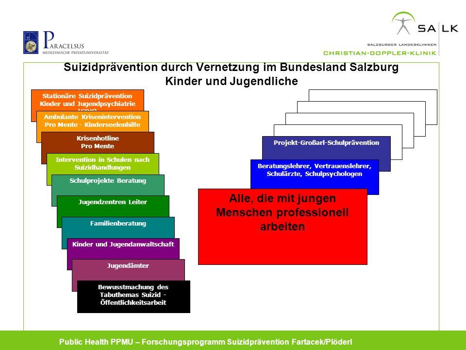 Public Health PPMU – Forschungsprogramm Suizidprävention Fartacek/Plöderl Suizid Suizid- methoden Suizidgedanken Psychische Störungen (v.a.