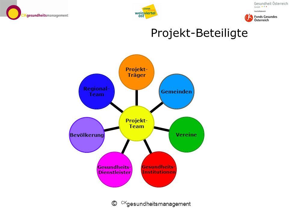 © CK gesundheitsmanagement Projekt-Beteiligte Projekt- Team Projekt- Träger GemeindenVereine Gesundheits- Institutionen Gesundheits- Dienstleister Bev