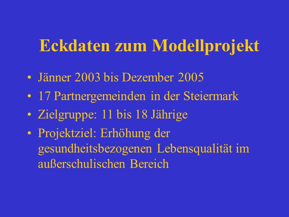 Eckdaten zum Modellprojekt Jänner 2003 bis Dezember 2005 17 Partnergemeinden in der Steiermark Zielgruppe: 11 bis 18 Jährige Projektziel: Erhöhung der gesundheitsbezogenen Lebensqualität im außerschulischen Bereich