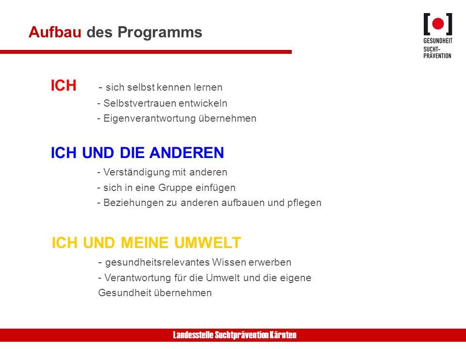 Landesstelle Suchtprävention Kärnten Aufbau des Programms ICH - sich selbst kennen lernen - Selbstvertrauen entwickeln - Eigenverantwortung übernehmen