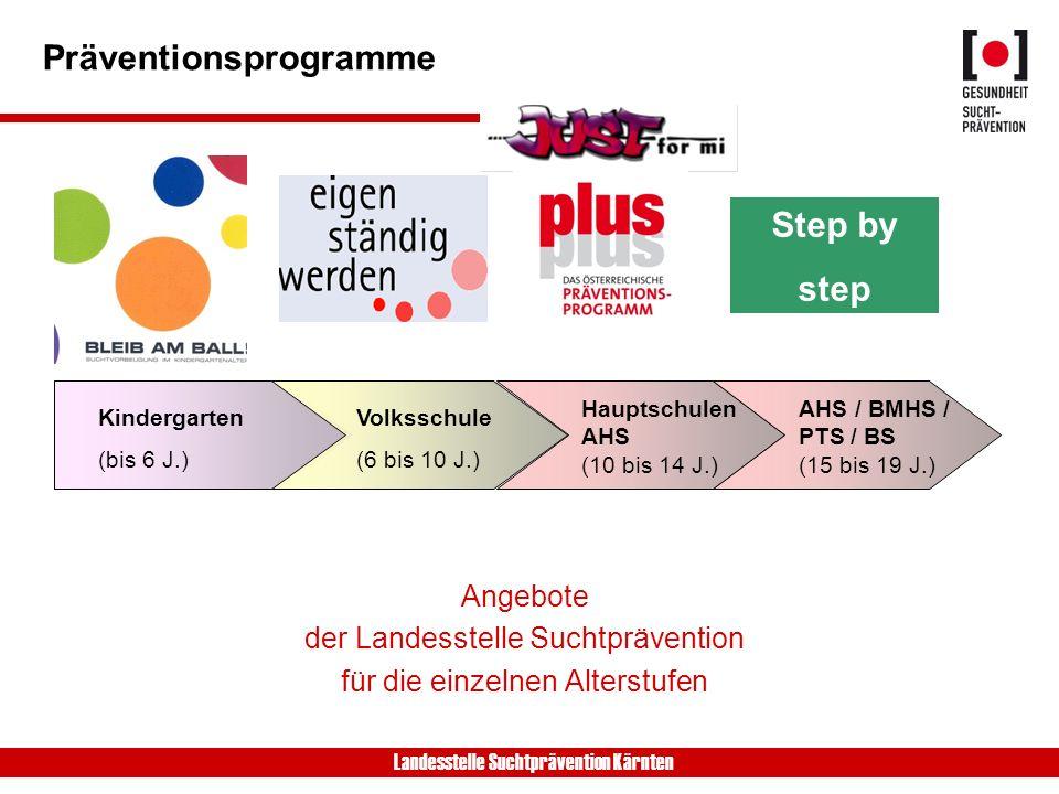 Präventionsprogramme Angebote der Landesstelle Suchtprävention für die einzelnen Alterstufen Kindergarten (bis 6 J.) Volksschule (6 bis 10 J.) Hauptschulen AHS (10 bis 14 J.) AHS / BMHS / PTS / BS (15 bis 19 J.) Step by step