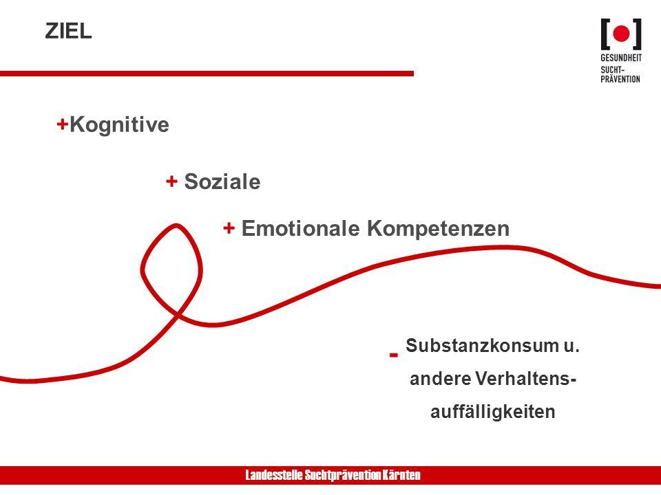 Landesstelle Suchtprävention Kärnten ZIEL +Kognitive + Soziale + Emotionale Kompetenzen - Substanzkonsum u. andere Verhaltens- auffälligkeiten