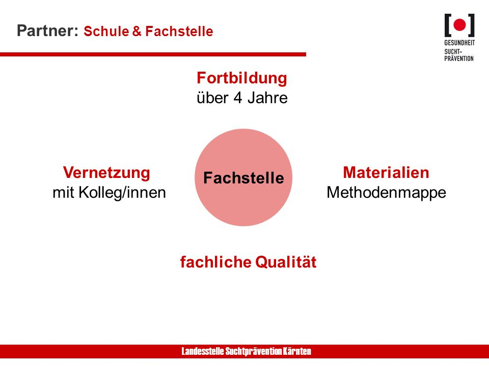 Landesstelle Suchtprävention Kärnten Fachstelle Fortbildung über 4 Jahre fachliche Qualität Materialien Methodenmappe Vernetzung mit Kolleg/innen Partner: Schule & Fachstelle