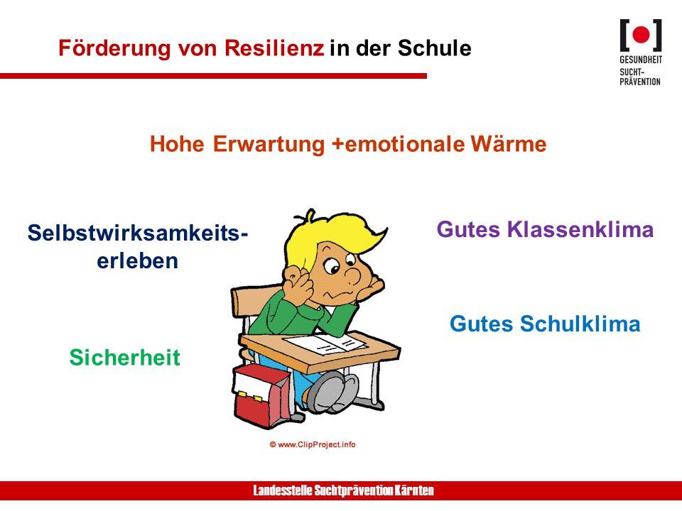Landesstelle Suchtprävention Kärnten Förderung von Resilienz in der Schule Hohe Erwartung +emotionale Wärme Sicherheit Gutes Klassenklima Selbstwirksamkeits- erleben Gutes Schulklima
