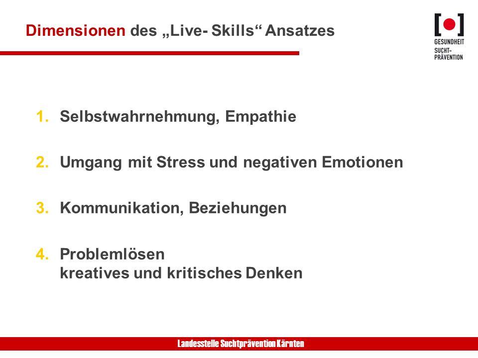 Landesstelle Suchtprävention Kärnten Dimensionen des Live- Skills Ansatzes 1.Selbstwahrnehmung, Empathie 2.Umgang mit Stress und negativen Emotionen 3.Kommunikation, Beziehungen 4.Problemlösen kreatives und kritisches Denken