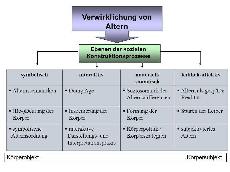 Verwirklichung von Altern Ebenen der sozialen Konstruktionsprozesse symbolischinteraktivmateriell/ somatisch leiblich-affektiv Alternssemantiken Doing