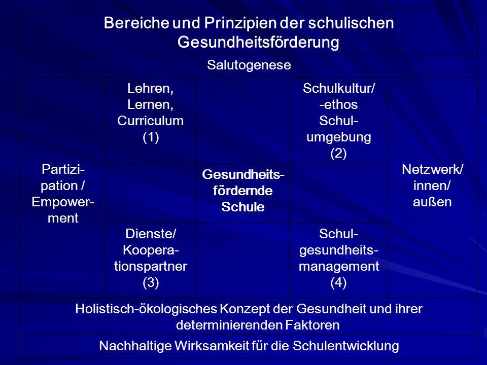 Bereiche und Prinzipien der schulischen Gesundheitsförderung Salutogenese Partizi- pation / Empower- ment Lehren, Lernen, Curriculum (1) Schulkultur/